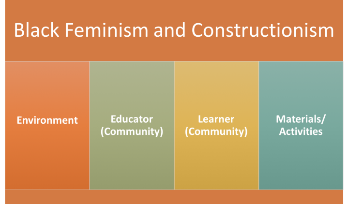 Black Feminism and Constructionism